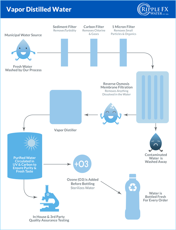 Our Water Quality - Ripple FX Water